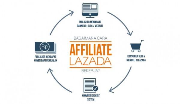 4 Langkah Menjadi Affiliate Lazada